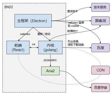 Baidu Netdisk Downloader 百度网盘不限速下载器