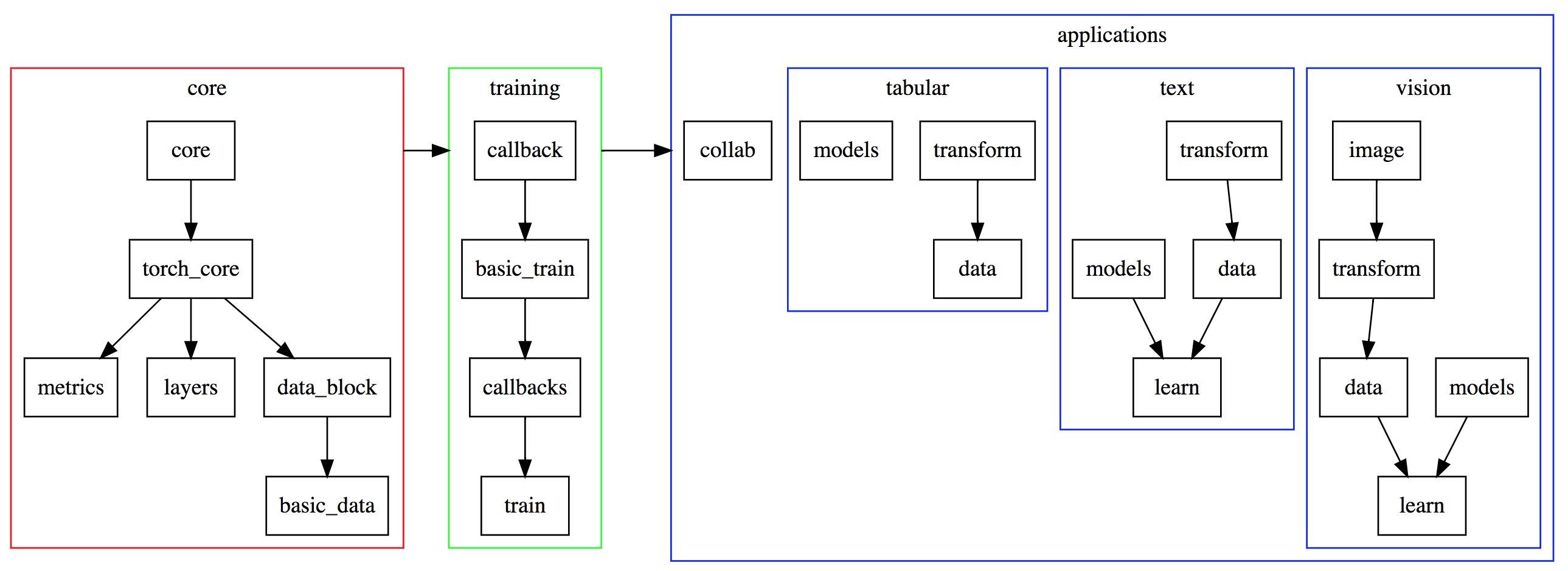 fastai代码结构 by lai7bluejay 深度学习