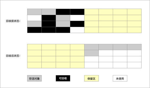 复制算法.jpg