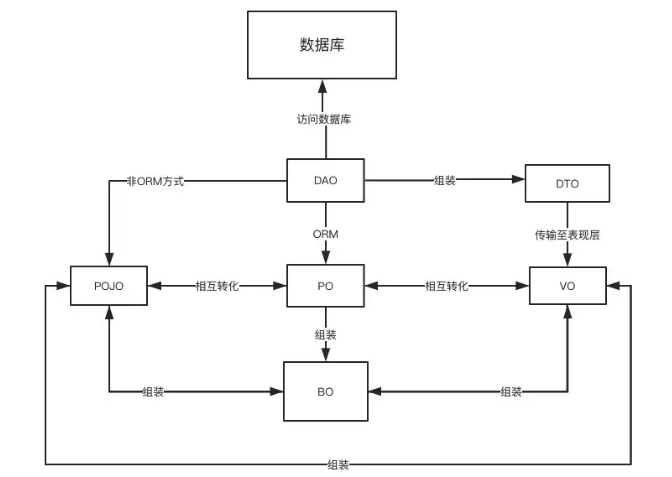 java的几种对象(PO,VO,DAO,BO,POJO)解释