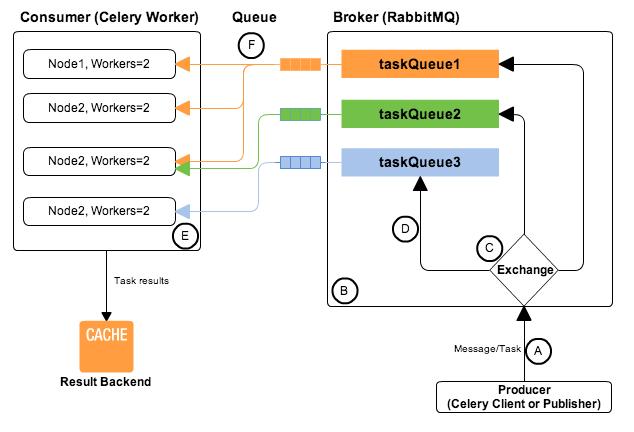 tornado配合celery及rabbitmq实现web request异步非阻塞