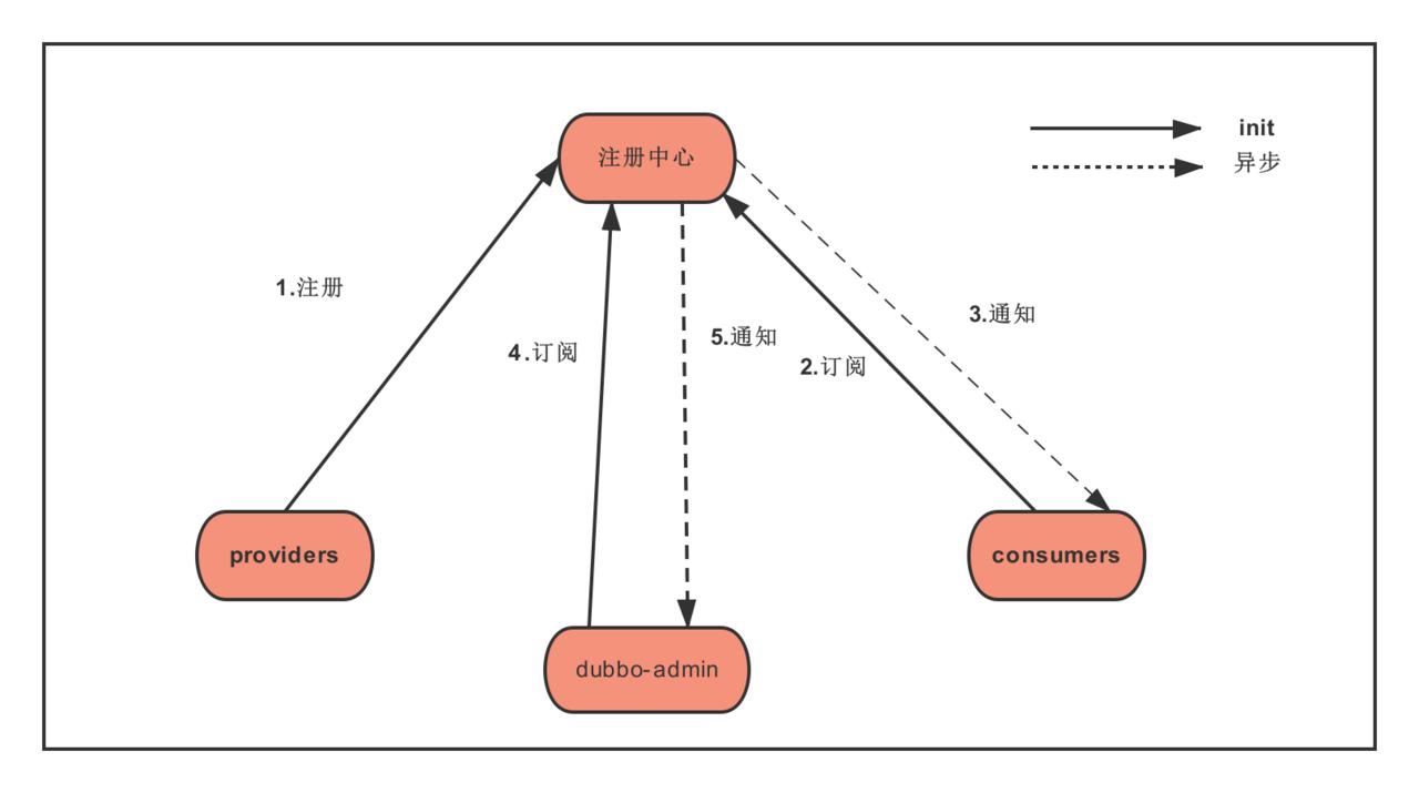 dubbo注册中心.png