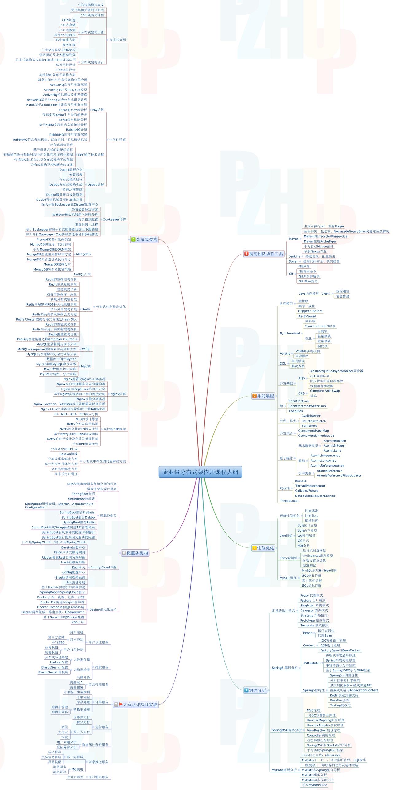 乐强架构学习资料.png