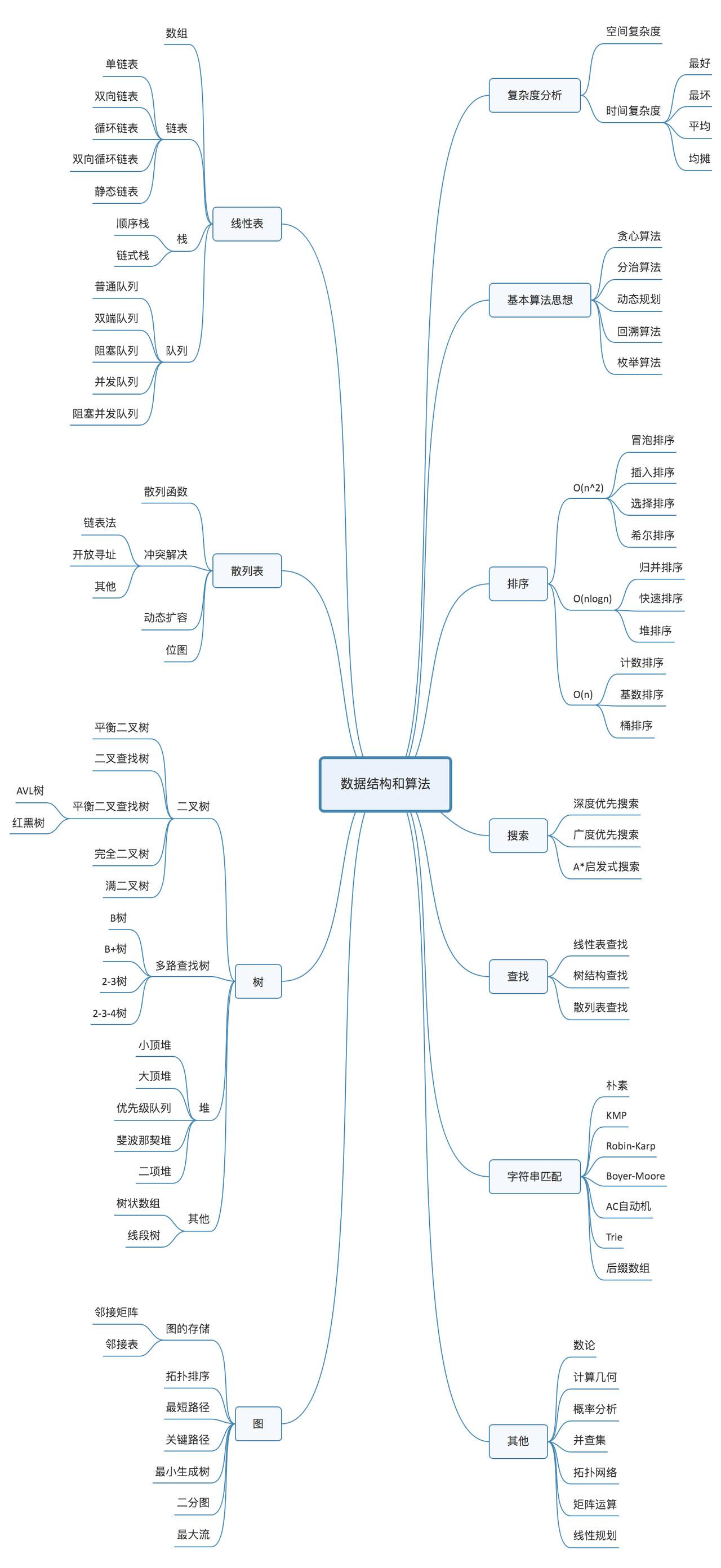 数据结构.jpg