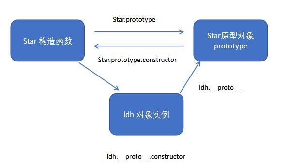构造函数原型对象对象实例关系.jpg