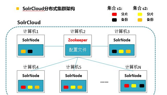 分布式集群架构图
