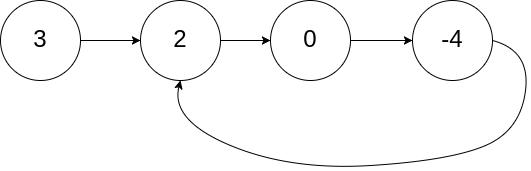 circularlinkedlist.png