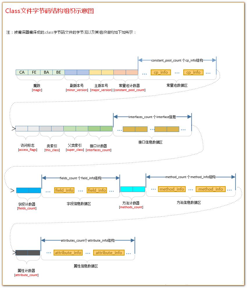 类文件字节码结构组织示意图.png