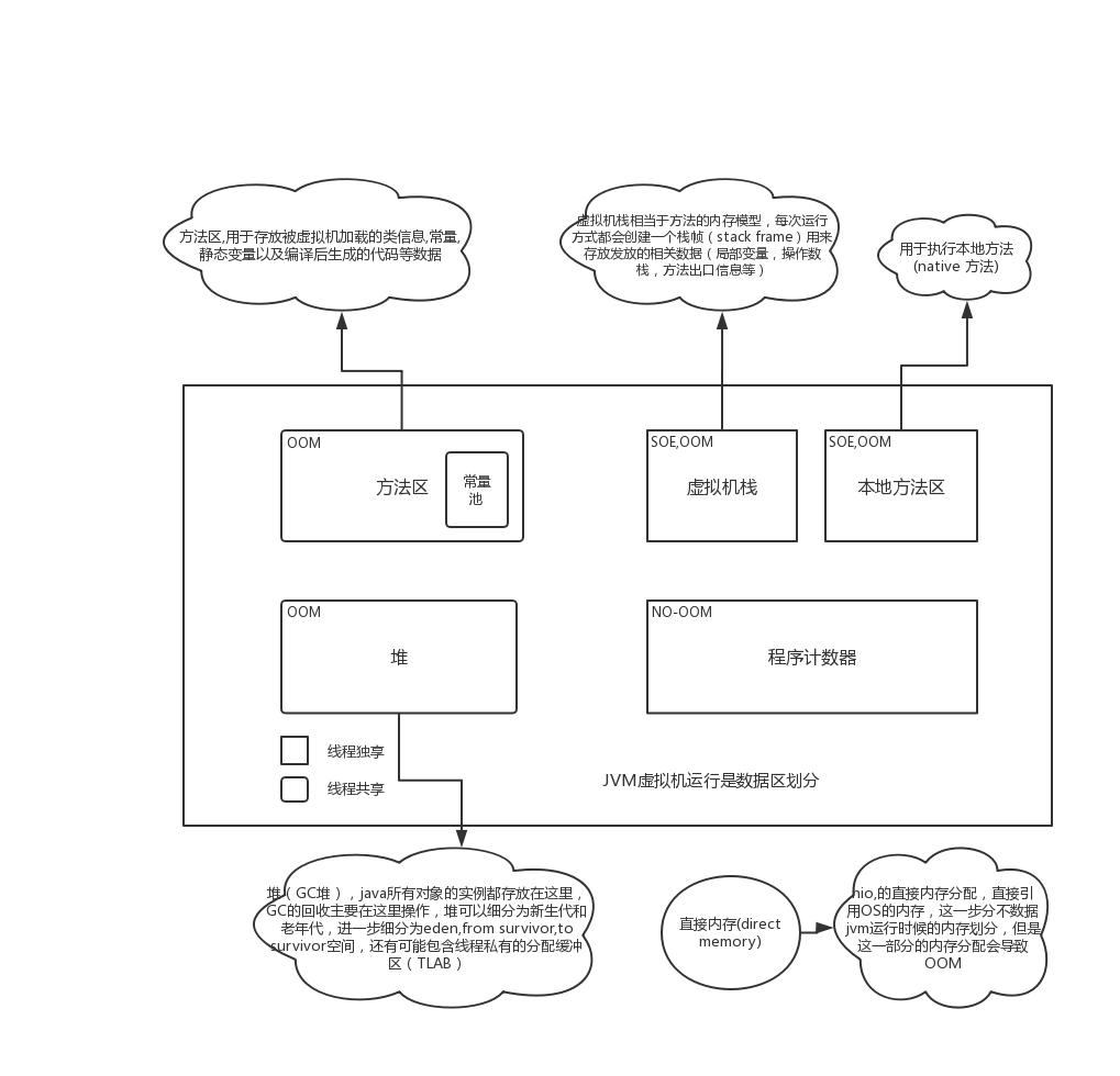 JVM 运行内存划分.png