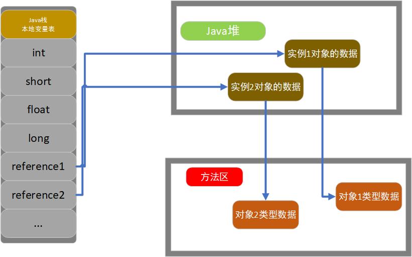 栈堆方法区之间的交互关系.png