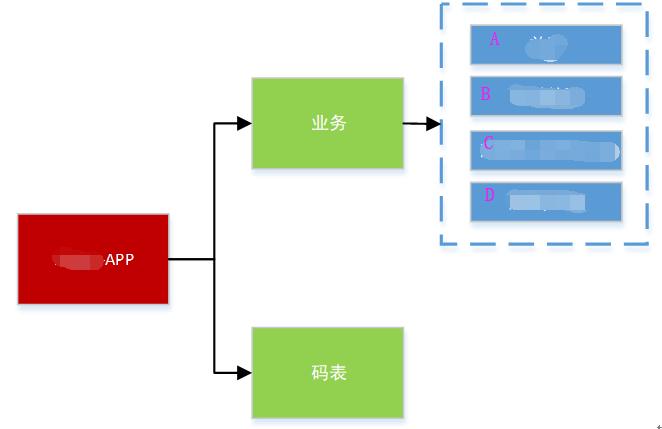 Screenshot20200104从代码层面对微服务改造的理解亚龙的博客.png