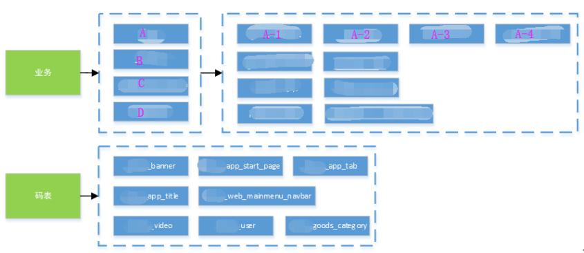 Screenshot20200104从代码层面对微服务改造的理解亚龙的博客1.png