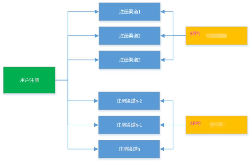 Screenshot20200104从代码层面对微服务改造的理解亚龙的博客12.png
