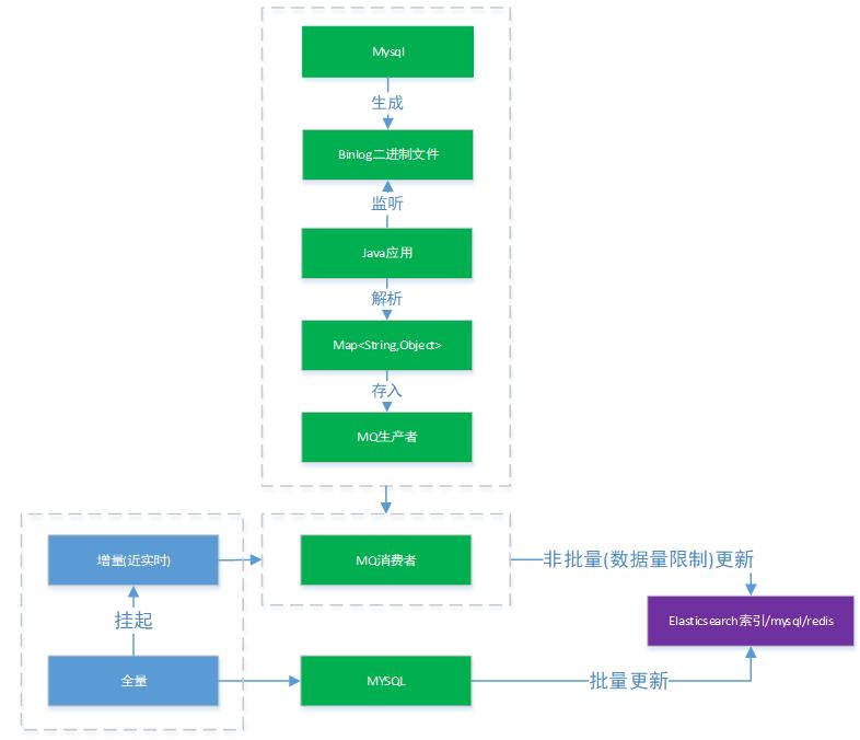 Screenshot20200104从代码层面对微服务改造的理解亚龙的博客16.png