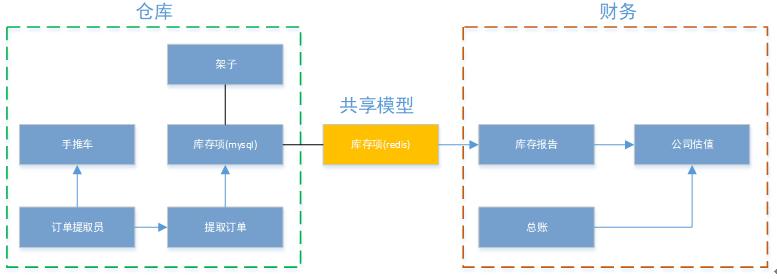 Screenshot20200104从代码层面对微服务改造的理解亚龙的博客19.png