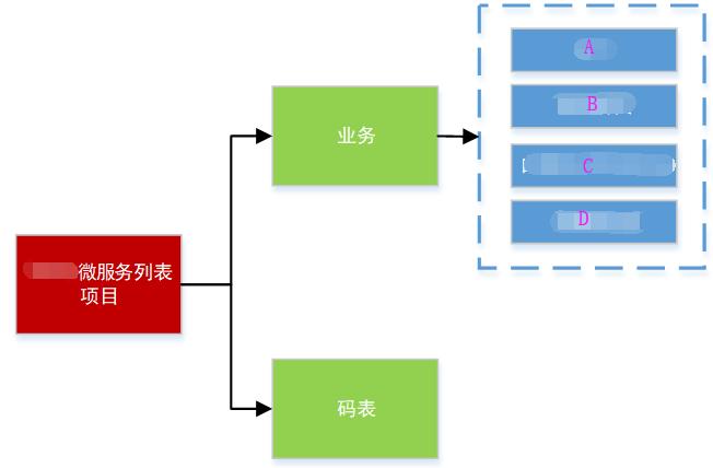 Screenshot20200104从代码层面对微服务改造的理解亚龙的博客3.png