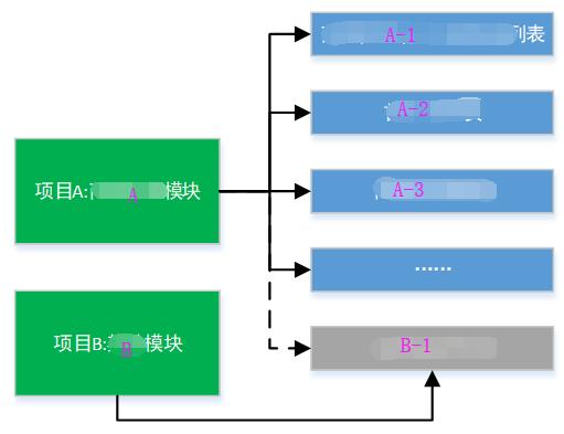 Screenshot20200104从代码层面对微服务改造的理解亚龙的博客4.png