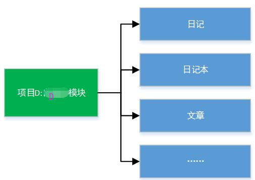 Screenshot20200104从代码层面对微服务改造的理解亚龙的博客5.png