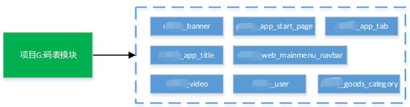 Screenshot20200104从代码层面对微服务改造的理解亚龙的博客6.png