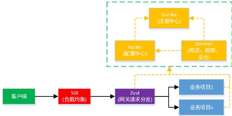 Screenshot20200104从代码层面对微服务改造的理解亚龙的博客8.png