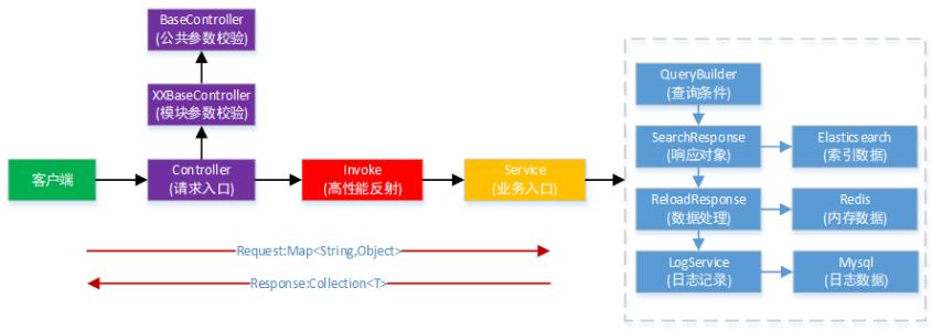 Screenshot20200104从代码层面对微服务改造的理解亚龙的博客9.png