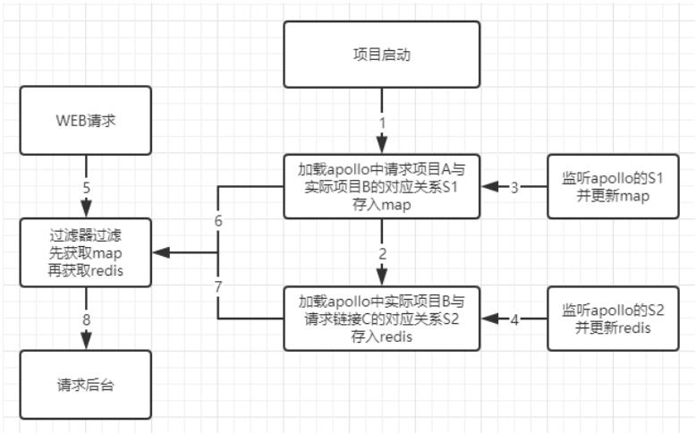 Screenshot20200104微服务版本切换初始设计思路亚龙的博客.png