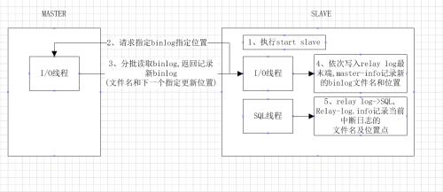 Screenshot20200105Mysql主从复制原理过程你可以选择不平凡51CTO博客.png