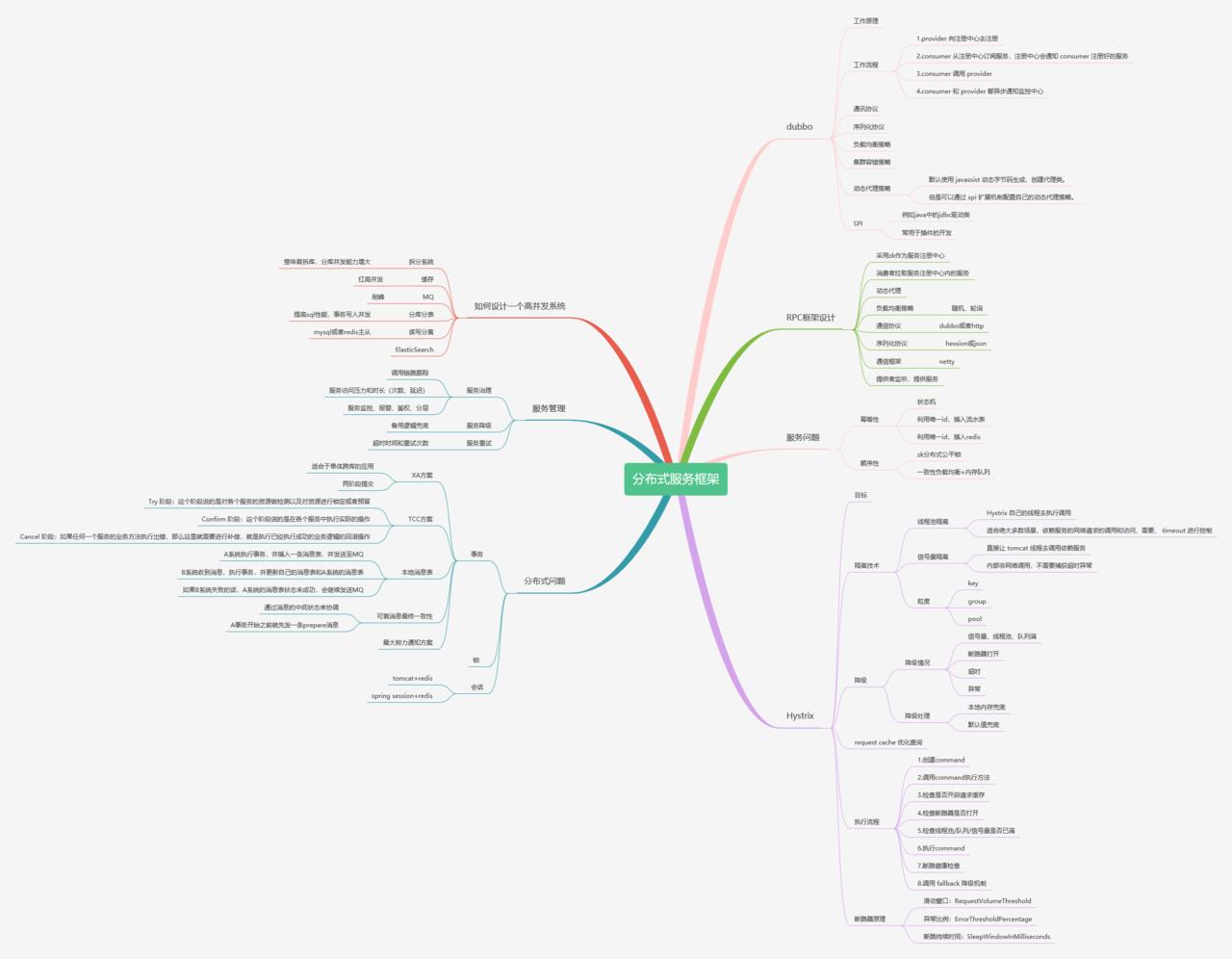 分布式服务知识脑图.png