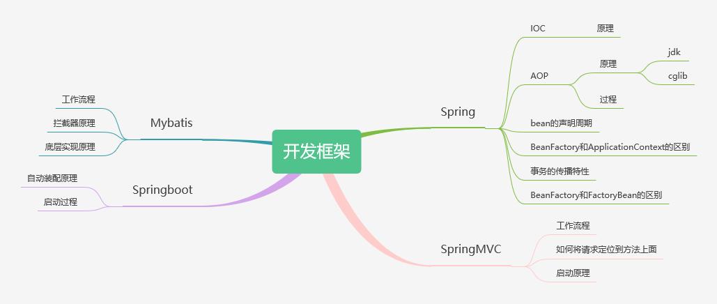 开发框架.png
