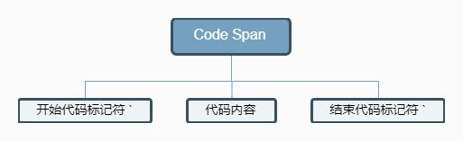 CodeSpan.png