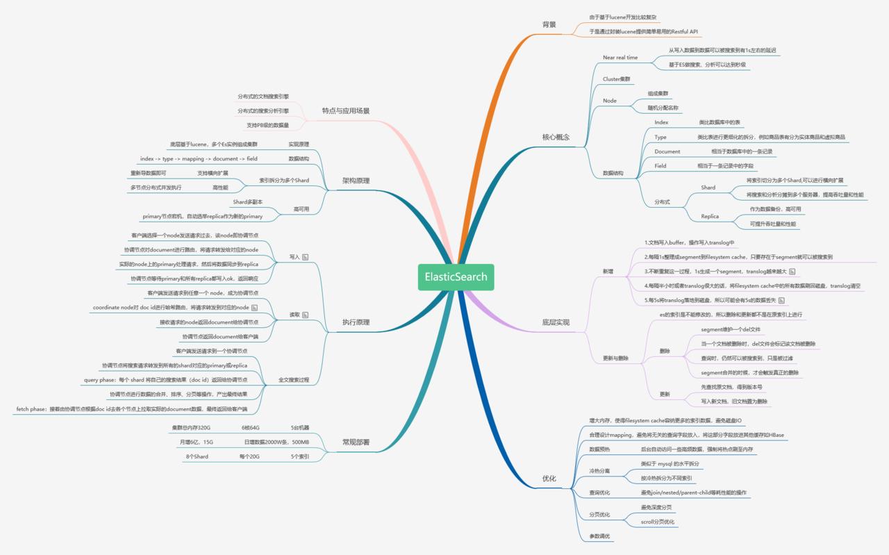 ElasticSearch知识脑图.png