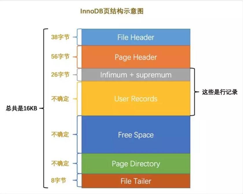 InnoDB数据页结构.jpg