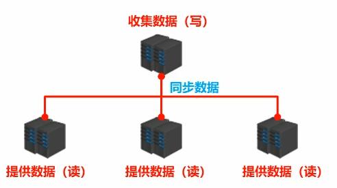 服务器连接例子.png