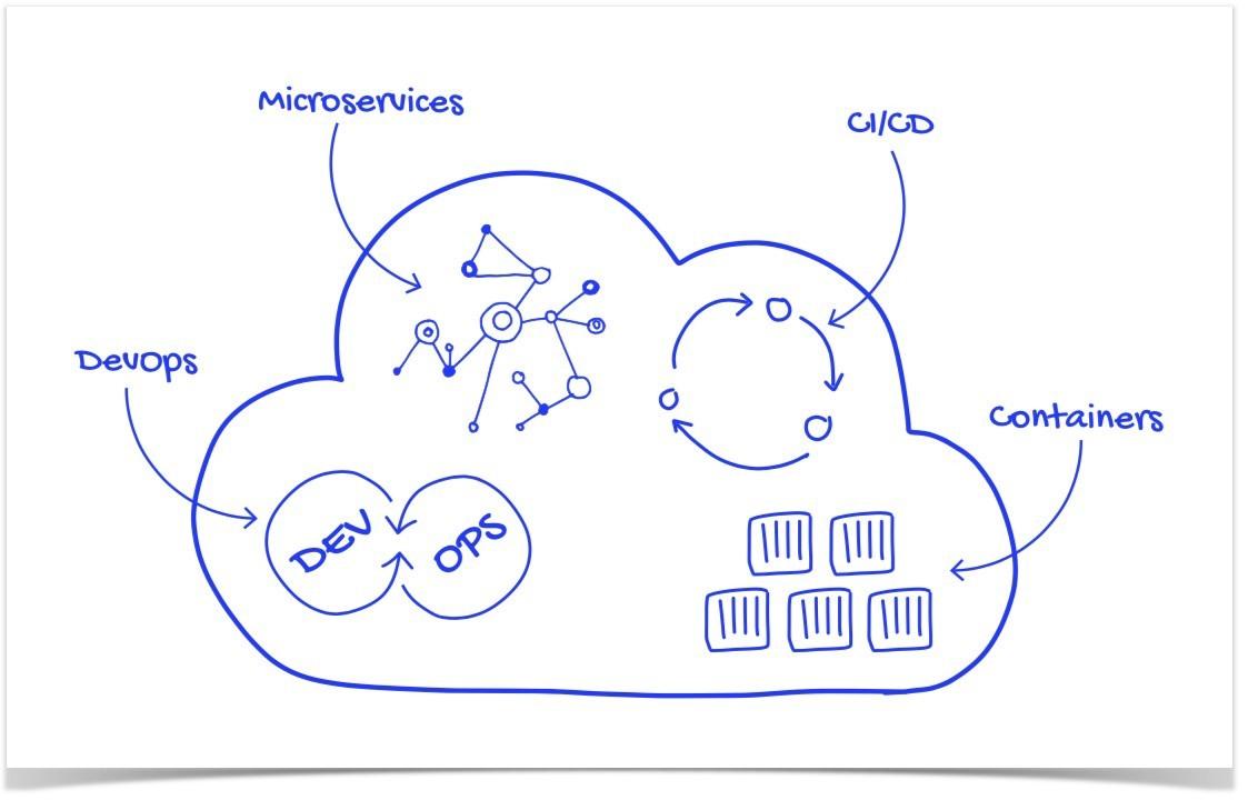 【译】如何设计一个云原生应用的架构?