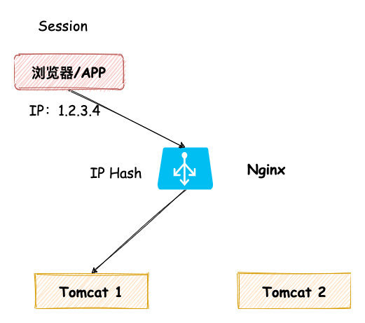 Session 粘滞-IP Hash