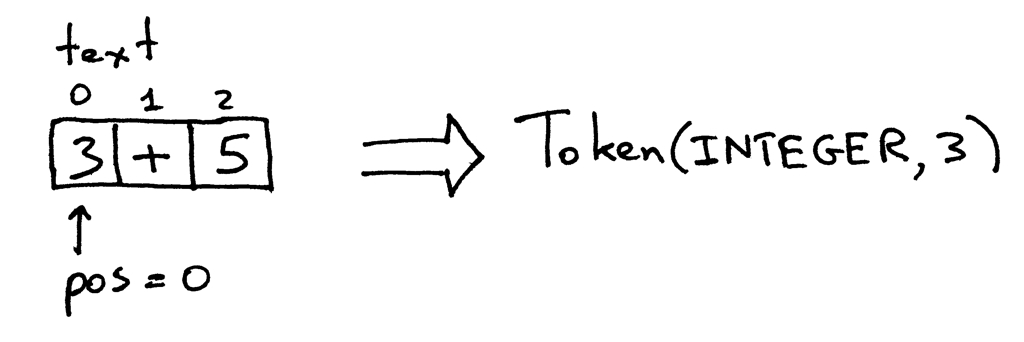 Token(Integer, 3)