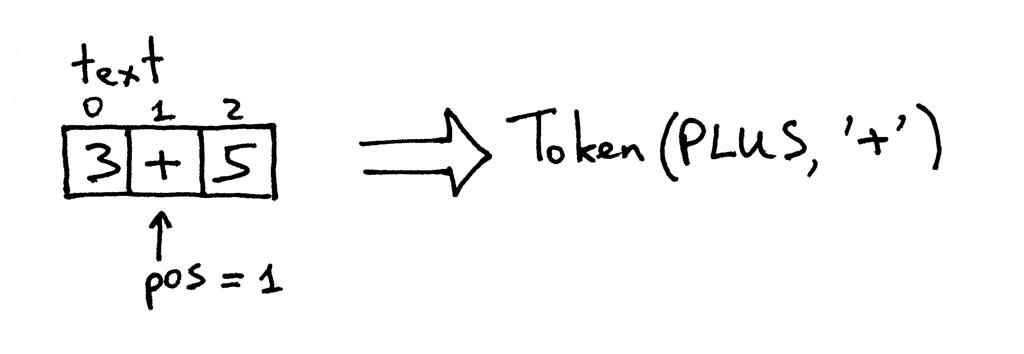 Token(Plus, '+')