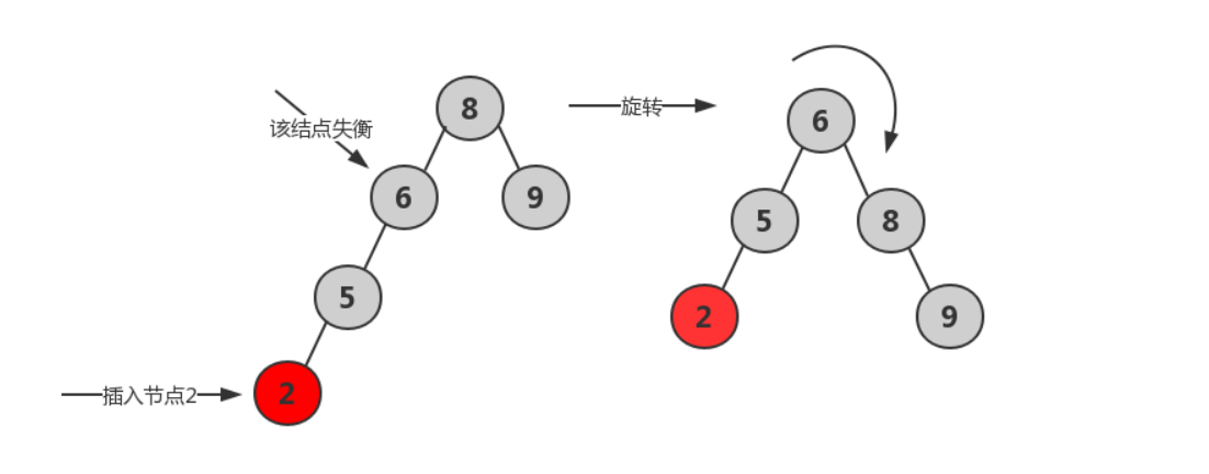 AVL树的创建与重构