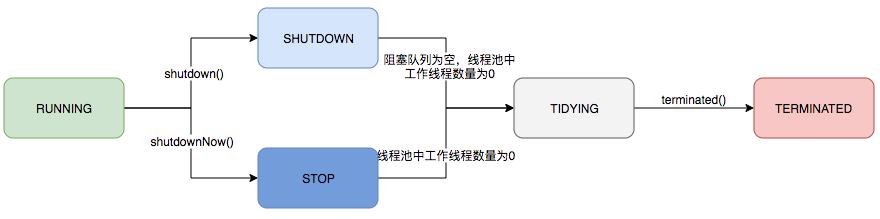 图3 线程池生命周期