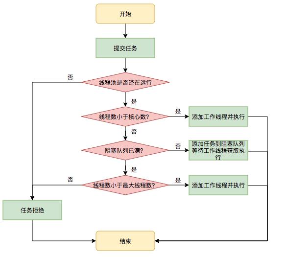 图4 任务调度流程