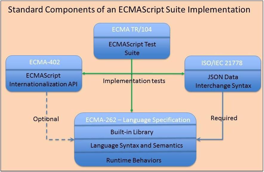 Figure1ComponentsoftheECMAScriptSpecificationSuiteStandard.jpg