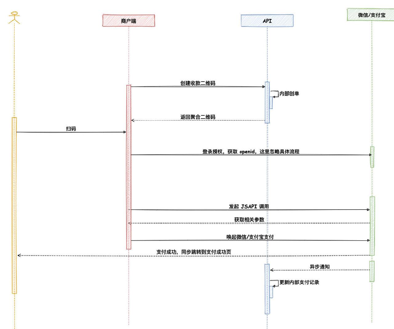 聚合收款码-动态码内部创单