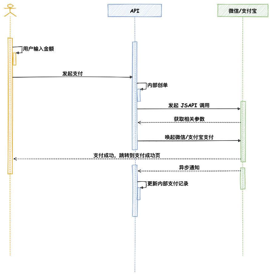 聚合收款码-JSAPI支付