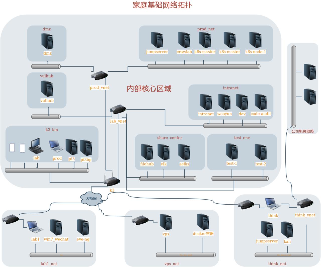 家庭网络拓扑.png