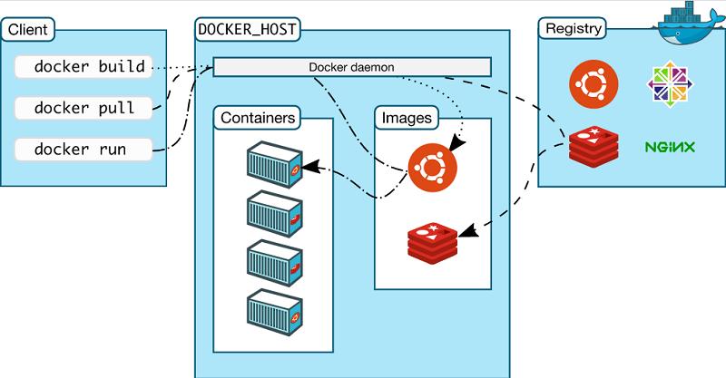 Docker 的体系结构
