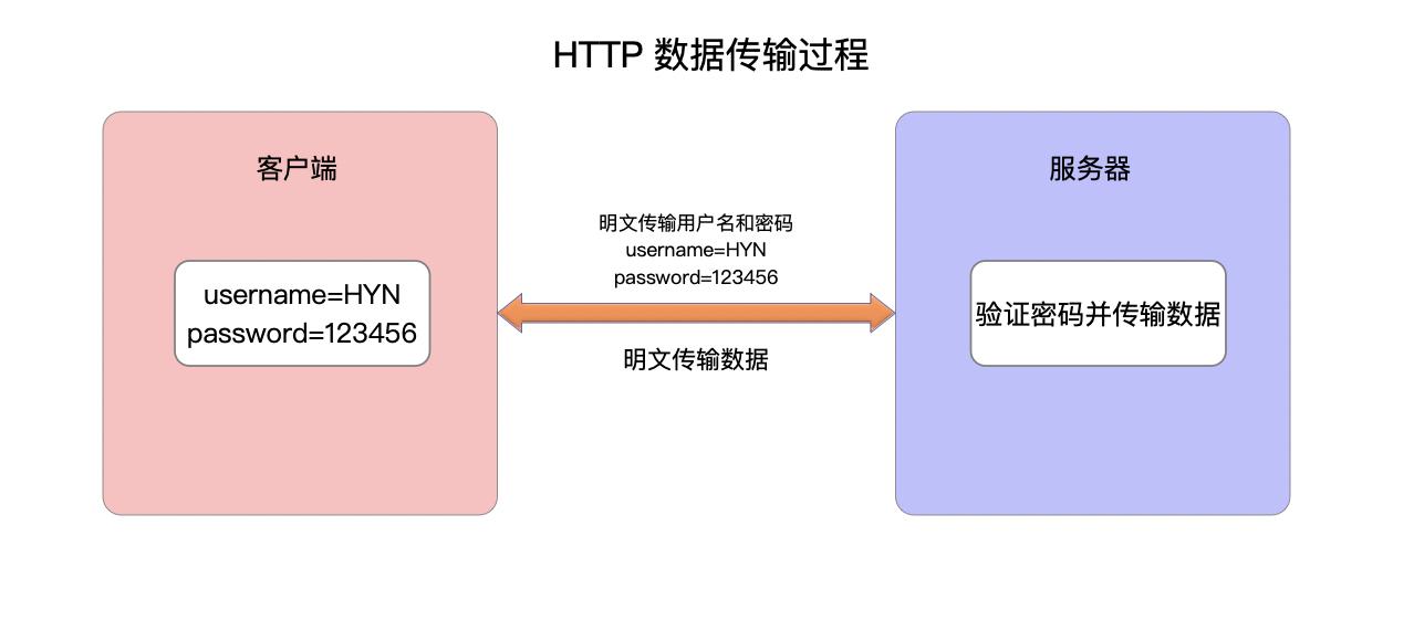 HTTP数据传输过程