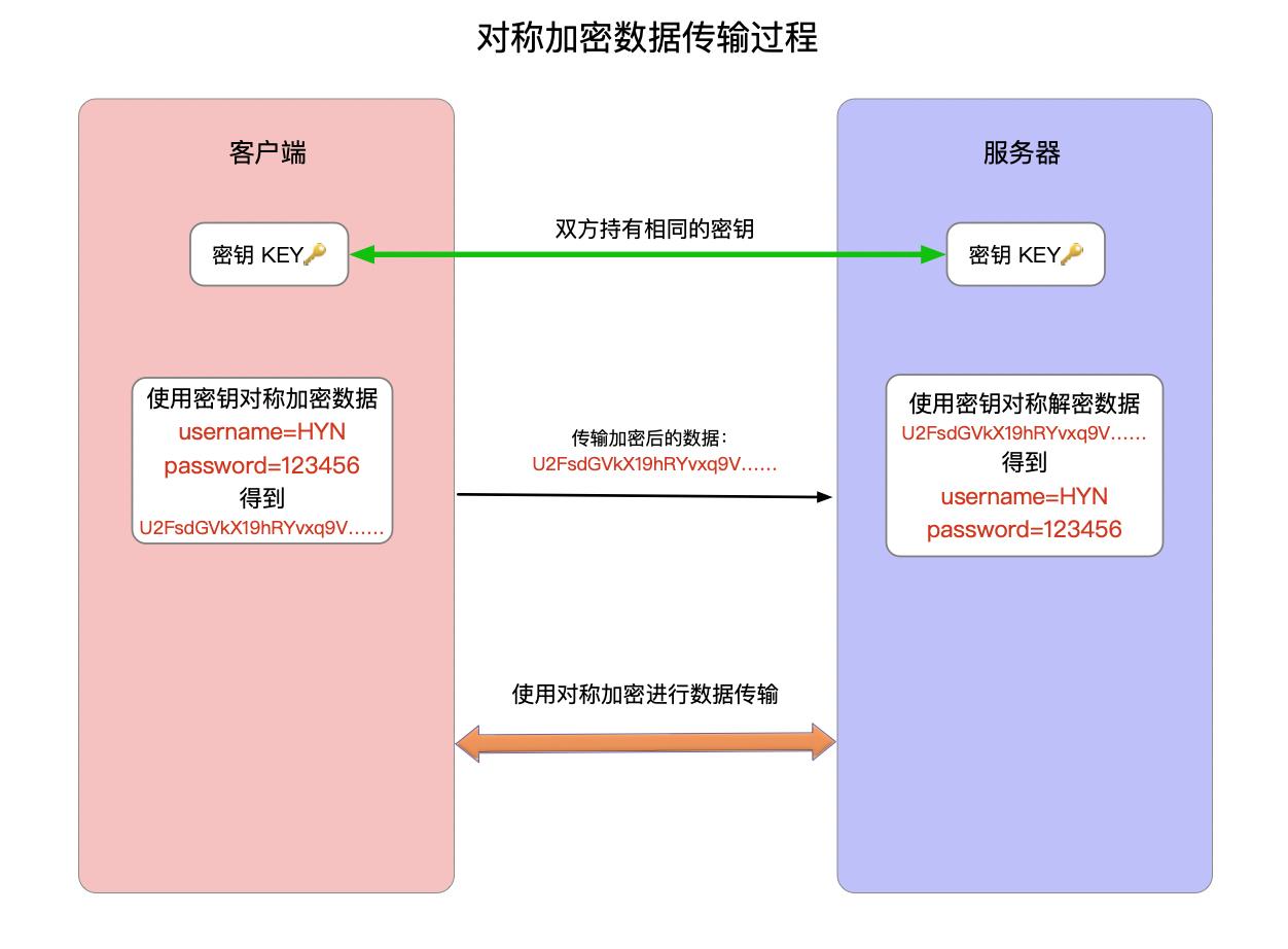 对称加密数据传输过程.png