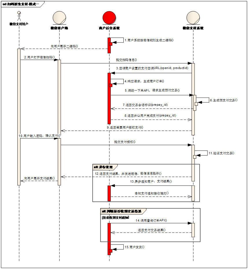 原生支付接口模式一时序图