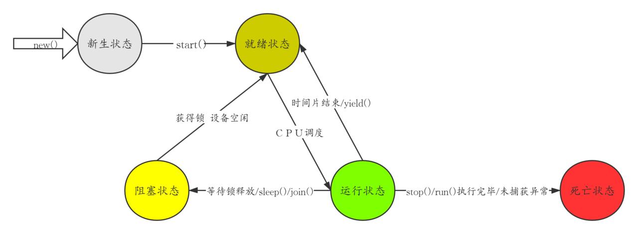 线程基本状态转换图