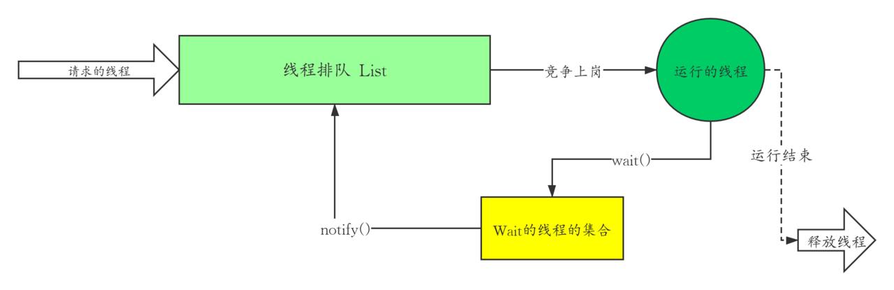 线程同步是指多线程通过特定的设置(如互斥量,事件对象,临界区)来控制线程之间的执行顺序(即所谓的同步)也可以说是在线程之间通过同步建立起执行顺序的关系